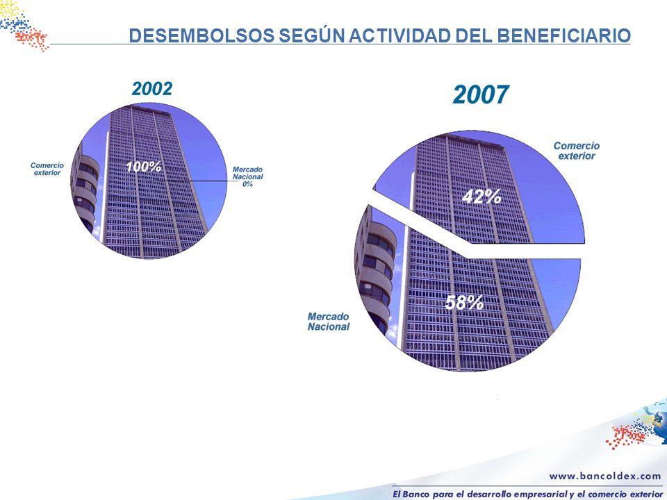 Línea Bancóldex – Colciencias ( 2002 - 2008 ) Total desembolsos:COP 48.180 millones (USD 25.0 millones) Empresas beneficiadas:109 Grandes39 Medianas32 Pequeñas36 Micro 2