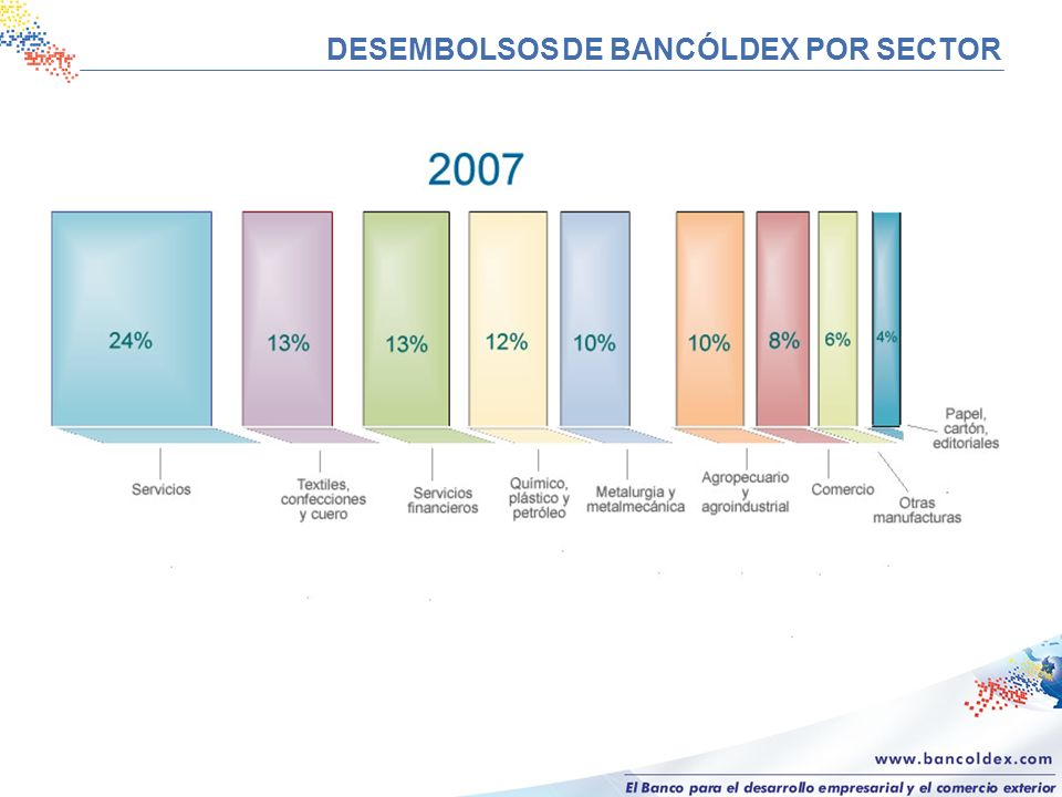 DESEMBOLSOS DE BANCÓLDEX POR SECTOR