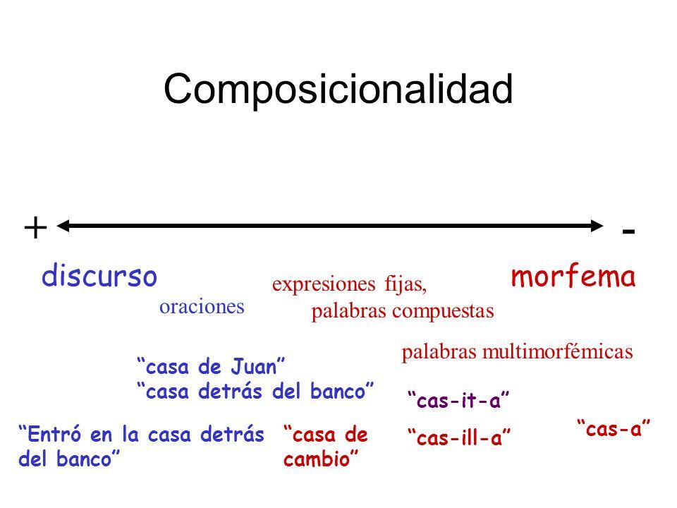 Composicionalidad discurso morfema +- expresiones fijas, palabras compuestas palabras multimorfémicas oraciones cas-a cas-it-a cas-ill-a casa de cambi