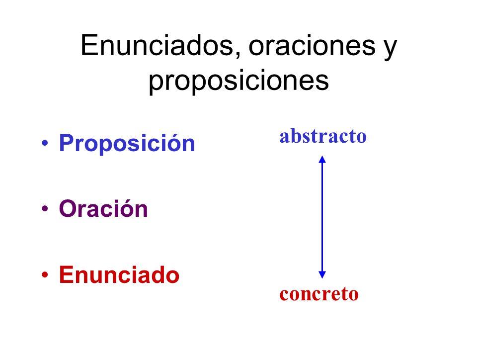 Enunciados, oraciones y proposiciones Proposición Oración Enunciado abstracto concreto
