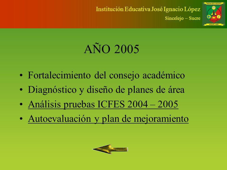 Institución Educativa José Ignacio López Sincelejo – Sucre 2006 2007 2008 CALIDAD 2005 DESCRIPCION
