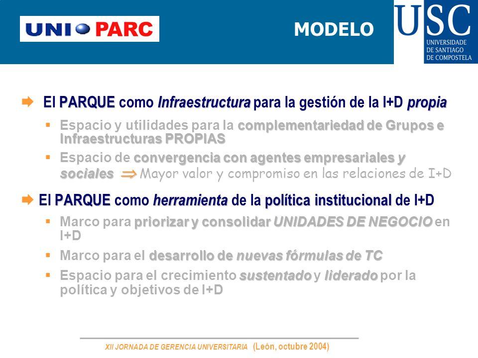 XII JORNADA DE GERENCIA UNIVERSITARIA (León, octubre 2004) MODELO PARQUE Infraestructurapropia El PARQUE como Infraestructura para la gestión de la I+