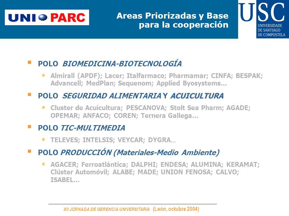 XII JORNADA DE GERENCIA UNIVERSITARIA (León, octubre 2004) Areas Priorizadas y Base para la cooperación. POLO BIOMEDICINA-BIOTECNOLOGÍA Almirall (APDF