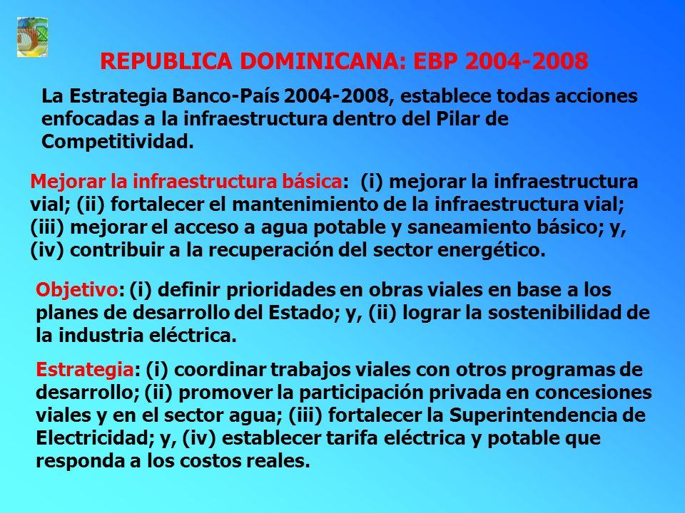 La Estrategia Banco-País 2004-2008, establece todas acciones enfocadas a la infraestructura dentro del Pilar de Competitividad.
