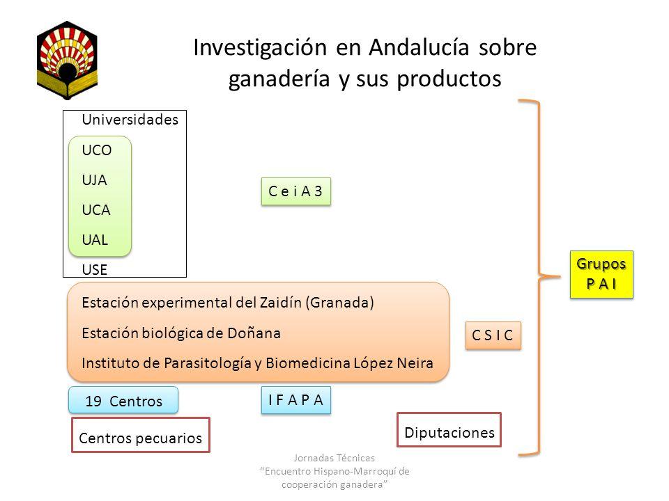 Investigación en Andalucía sobre ganadería y sus productos Universidades UCO UJA UCA UAL USE C e i A 3 Estación experimental del Zaidín (Granada) Esta