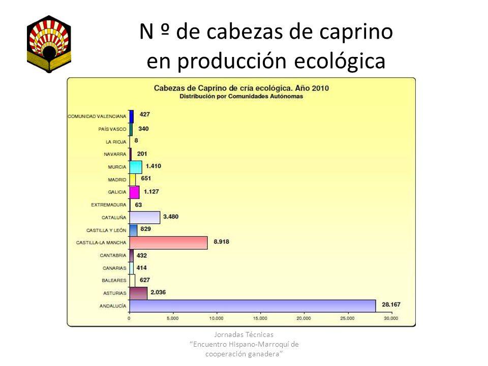 N º de cabezas de caprino en producción ecológica Jornadas Técnicas Encuentro Hispano-Marroquí de cooperación ganadera