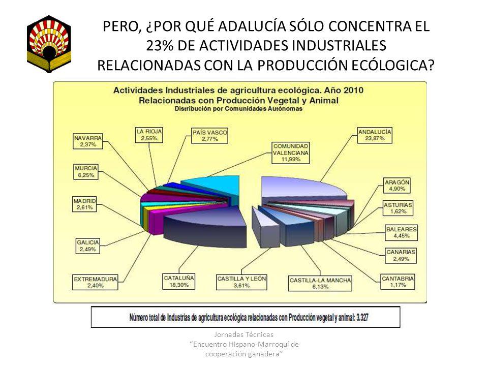 PERO, ¿POR QUÉ ADALUCÍA SÓLO CONCENTRA EL 23% DE ACTIVIDADES INDUSTRIALES RELACIONADAS CON LA PRODUCCIÓN ECÓLOGICA? Jornadas Técnicas Encuentro Hispan