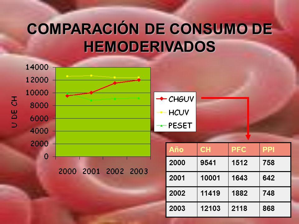 MAXIMAS EN MEDICINA TRANSFUSIONAL La mejor transfusion es la que no se transfunde.