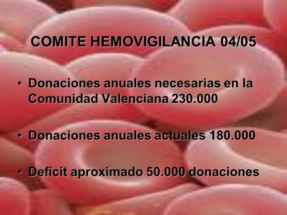 COMPLICACIONES AGUDAS DE LA TRANSFUSION DE ORIGEN INMUNOLOGICO Reaccion hemolitica agudaReaccion hemolitica aguda Reaccion febril no hemoliticaReaccion febril no hemolitica Reaccion alergicaReaccion alergica TRALI- Lesion pulmonar aguda asociada a transfusionTRALI- Lesion pulmonar aguda asociada a transfusion Aloinmunizacion con destruccion plaquetarAloinmunizacion con destruccion plaquetar DE ORIGEN NO INMUNOLOGICO Contaminacion bacterianaContaminacion bacteriana Sobrecarga circulatoriaSobrecarga circulatoria Reacciones hipotensivasReacciones hipotensivas Hemolisis no inmuneHemolisis no inmune
