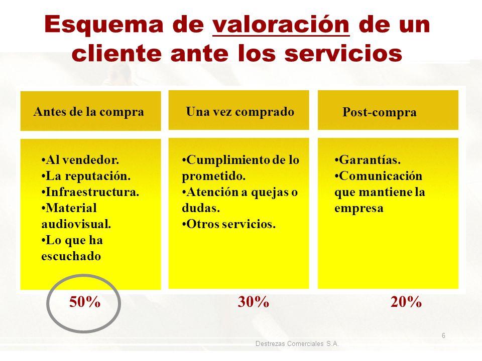 Destrezas Comerciales S.A. 6 Esquema de valoración de un cliente ante los servicios Antes de la compra Al vendedor. La reputación. Infraestructura. Ma