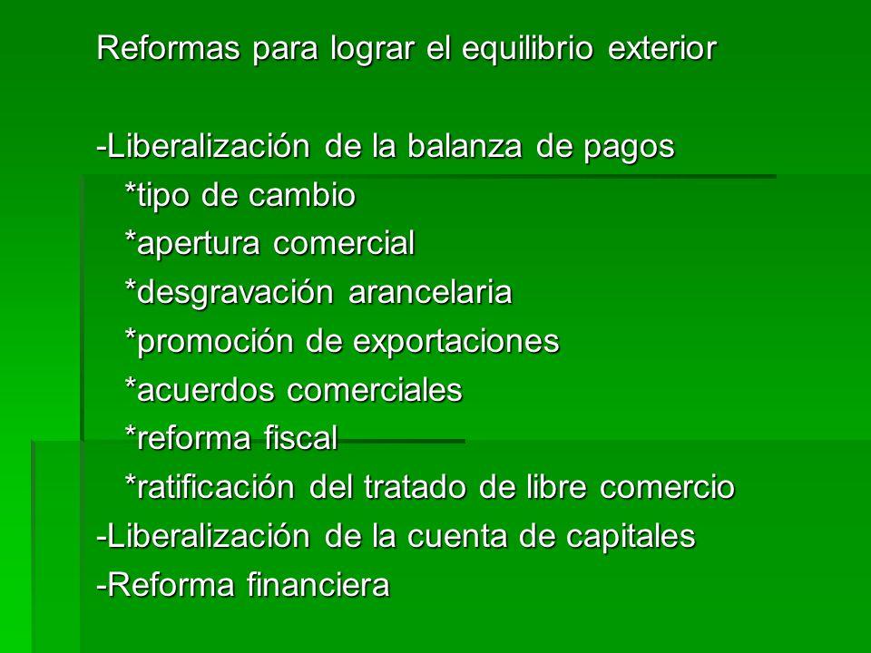 Reformas para lograr el equilibrio exterior -Liberalización de la balanza de pagos *tipo de cambio *tipo de cambio *apertura comercial *apertura comer