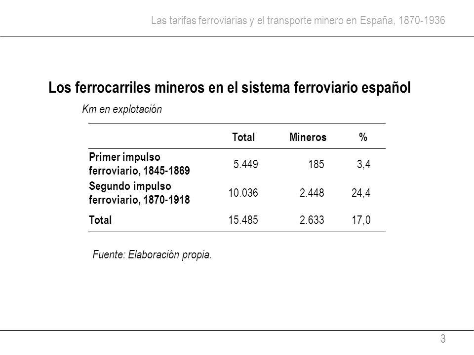 Las tarifas ferroviarias y el transporte minero en España, 1870-1936 3 TotalMineros% Primer impulso ferroviario, 1845-1869 5.4491853,4 Segundo impulso