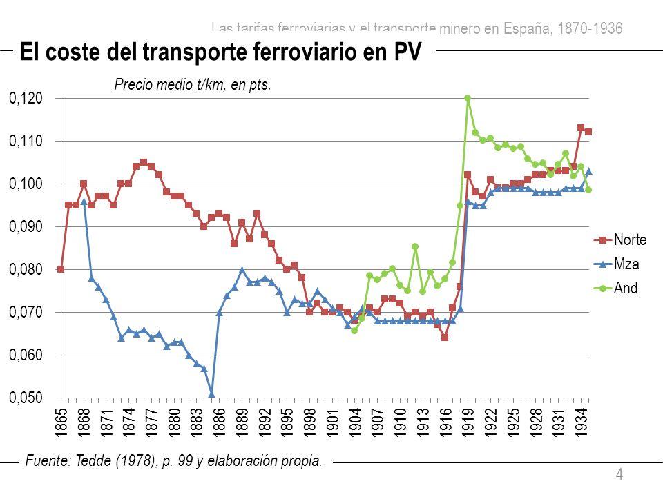 Las tarifas ferroviarias y el transporte minero en España, 1870-1936 4 El coste del transporte ferroviario en PV Precio medio t/km, en pts. Fuente: Te