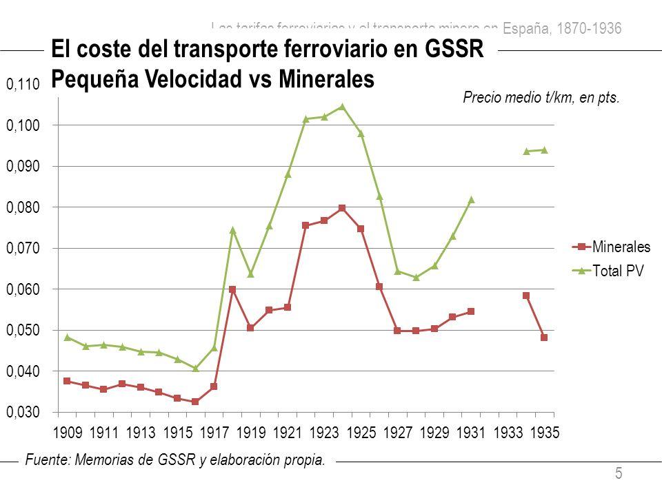 Las tarifas ferroviarias y el transporte minero en España, 1870-1936 5 El coste del transporte ferroviario en GSSR Pequeña Velocidad vs Minerales Prec