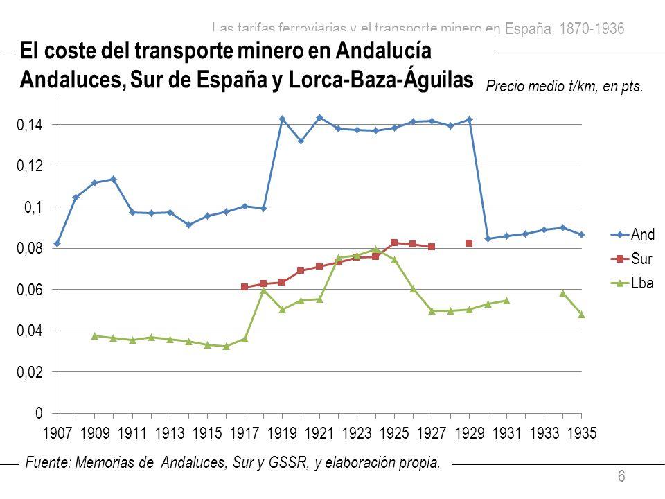 Las tarifas ferroviarias y el transporte minero en España, 1870-1936 6 El coste del transporte minero en Andalucía Andaluces, Sur de España y Lorca-Ba