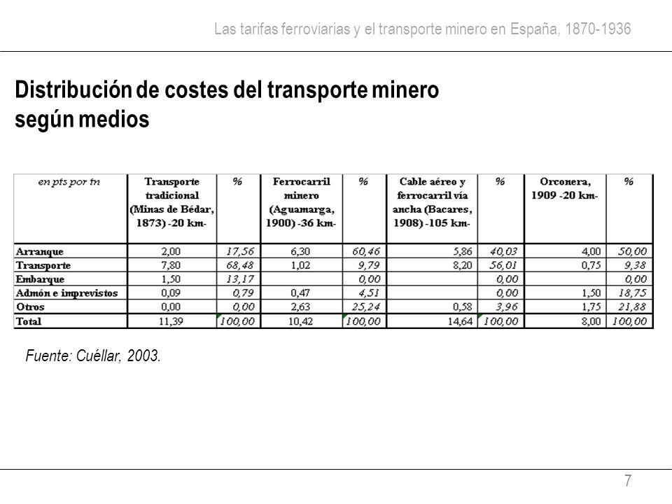 Las tarifas ferroviarias y el transporte minero en España, 1870-1936 7 Distribución de costes del transporte minero según medios Fuente: Cuéllar, 2003