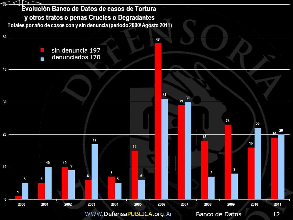 Banco de Datos12 WWW.DefensaPUBLICA.org.Ar sin denuncia 197 denunciados 170