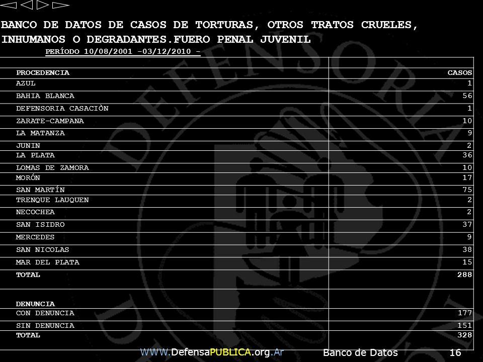 Banco de Datos16 WWW.DefensaPUBLICA.org.Ar BANCO DE DATOS DE CASOS DE TORTURAS, OTROS TRATOS CRUELES, INHUMANOS O DEGRADANTES.FUERO PENAL JUVENIL PERÍ