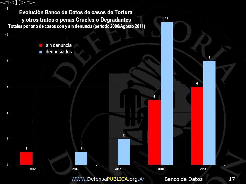 Banco de Datos17 WWW.DefensaPUBLICA.org.Ar sin denuncia denunciados