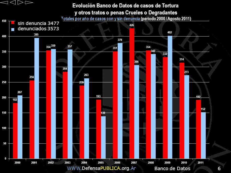 Banco de Datos6 WWW.DefensaPUBLICA.org.Ar Evolución Banco de Datos de casos de Tortura y otros tratos o penas Crueles o Degradantes Totales por año de