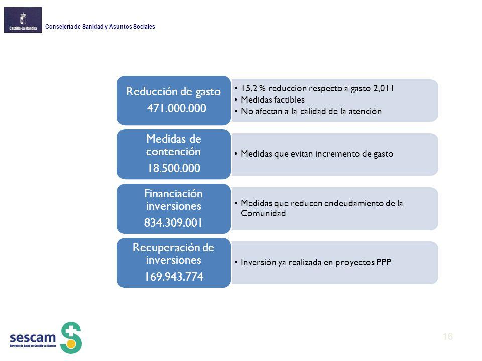 Consejería de Sanidad y Asuntos Sociales 15,2 % reducción respecto a gasto 2,011 Medidas factibles No afectan a la calidad de la atención Reducción de gasto 471.000.000 Medidas que evitan incremento de gasto Medidas de contención 18.500.000 Medidas que reducen endeudamiento de la Comunidad Financiación inversiones 834.309.001 Inversión ya realizada en proyectos PPP Recuperación de inversiones 169.943.774 16