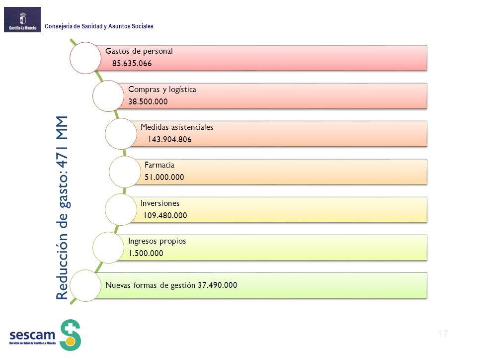 Consejería de Sanidad y Asuntos Sociales Gastos de personal 85.635.066 Compras y logística 38.500.000 Medidas asistenciales 143.904.806 Farmacia 51.000.000 Inversiones 109.480.000 Ingresos propios 1.500.000 Nuevas formas de gestión 37.490.000 Reducción de gasto: 471 MM 17