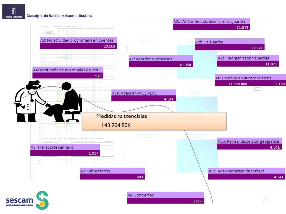 Consejería de Sanidad y Asuntos Sociales Medidas asistenciales 143.904.806 A1: Reordenar procesos 10.950 A2a: At Continuada dism.