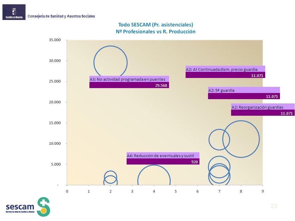 Consejería de Sanidad y Asuntos Sociales A3: No actividad programada en puentes 29.568 A2: At Continuada dism.