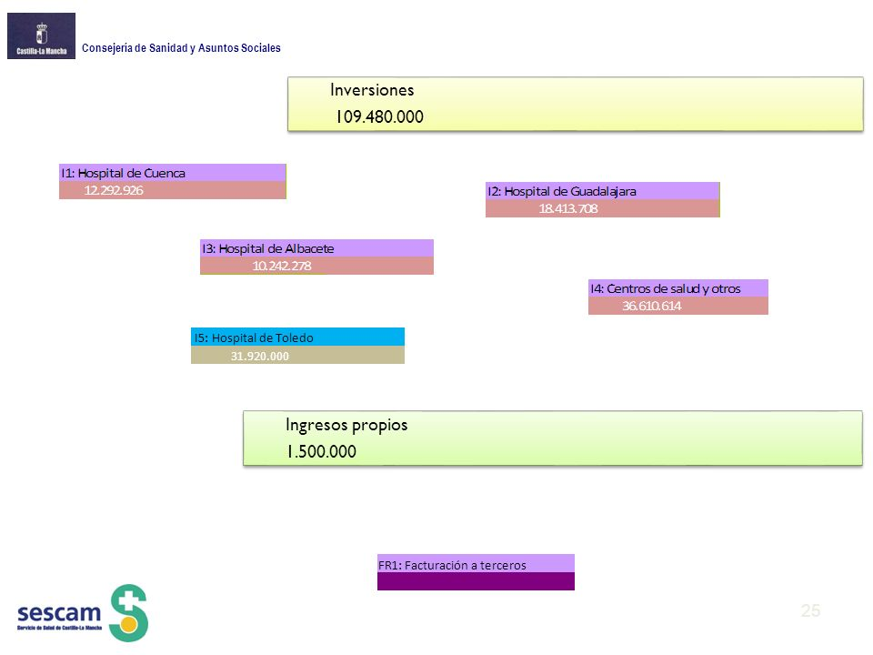 Consejería de Sanidad y Asuntos Sociales Inversiones 109.480.000 Ingresos propios 1.500.000 FR1: Facturación a terceros I5: Hospital de Toledo 31.920.000 25