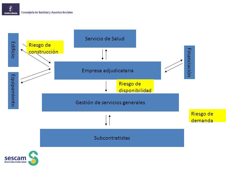 Consejería de Sanidad y Asuntos Sociales Servicio de Salud Empresa adjudicataria Equipamiento Edificio Gestión de servicios generales Financiación Subcontratistas Riesgo de construcción Riesgo de disponibilidad Riesgo de demanda