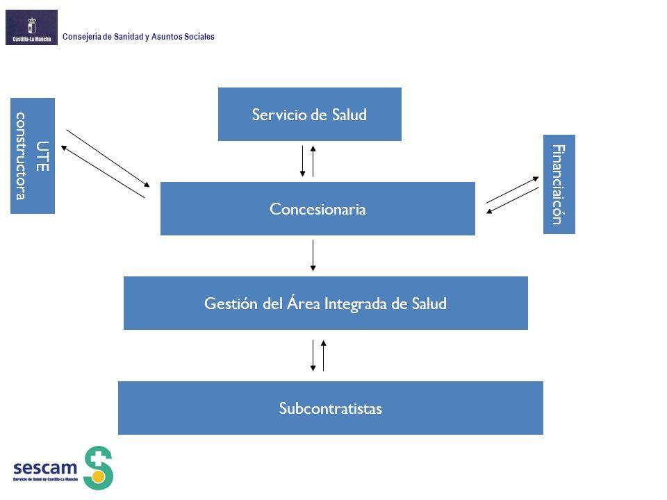 Consejería de Sanidad y Asuntos Sociales Servicio de Salud Concesionaria UTE constructora Gestión del Área Integrada de Salud Financiaicón Subcontratistas