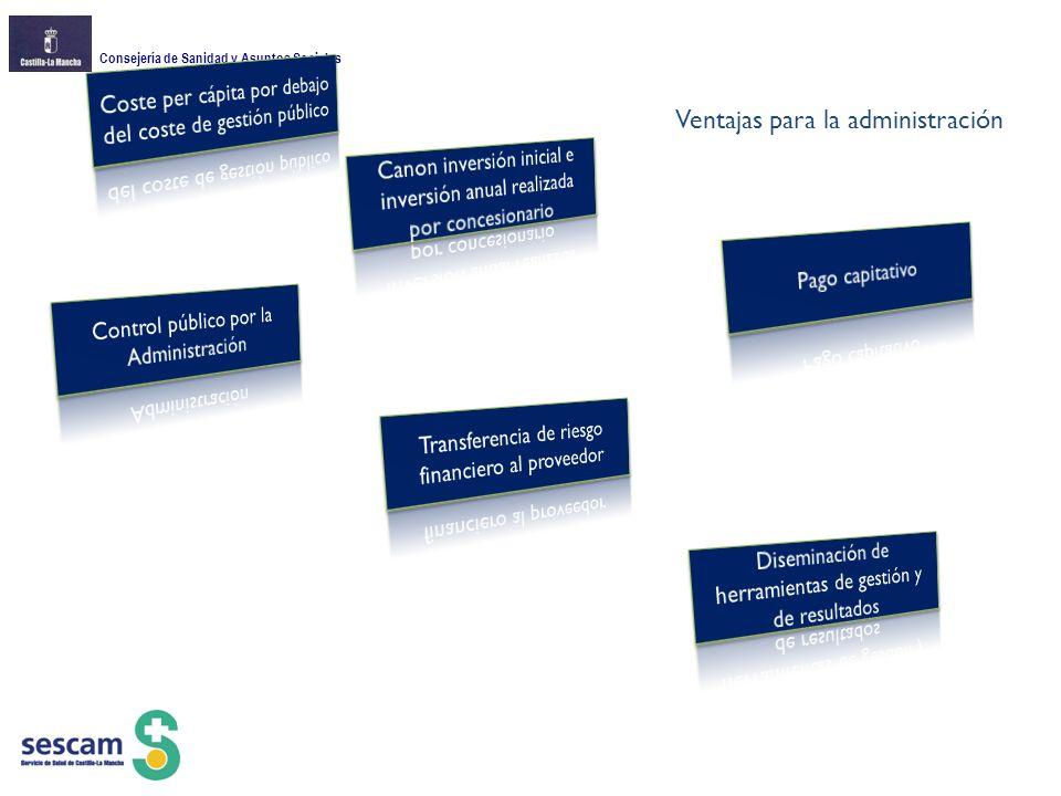 Consejería de Sanidad y Asuntos Sociales Ventajas para la administración
