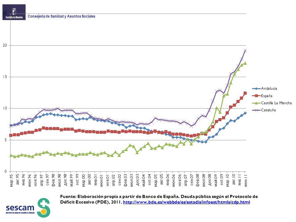 Consejería de Sanidad y Asuntos Sociales Fuente: Elaboración propia a partir de Banco de España.
