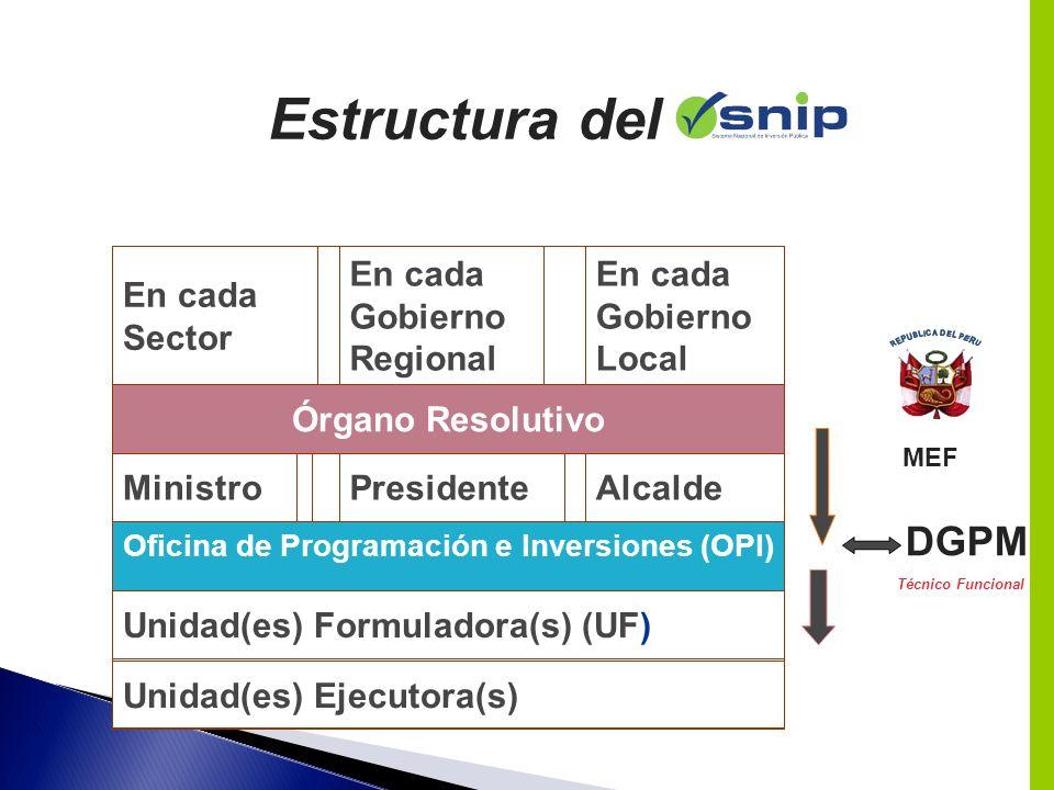 Unidad(es) Ejecutora(s) Unidad(es) Formuladora(s) (UF) Oficina de Programación e Inversiones (OPI) AlcaldePresidenteMinistro Órgano Resolutivo En cada