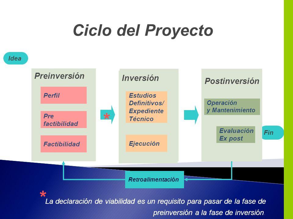 Inversión Preinversión Ciclo del Proyecto Retroalimentación Fin Postinversión Inversión Preinversión Perfil Pre factibilidad Factibilidad Idea * * La