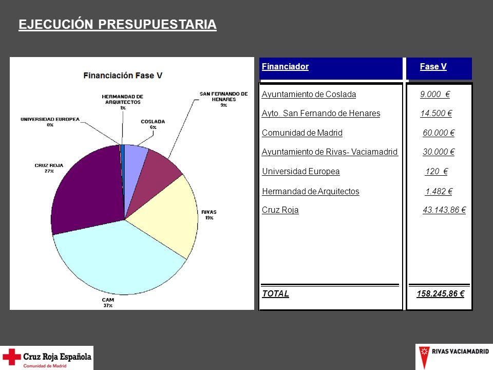 EJECUCIÓN PRESUPUESTARIA FinanciadorFase V Ayuntamiento de Coslada9.000 Ayto.