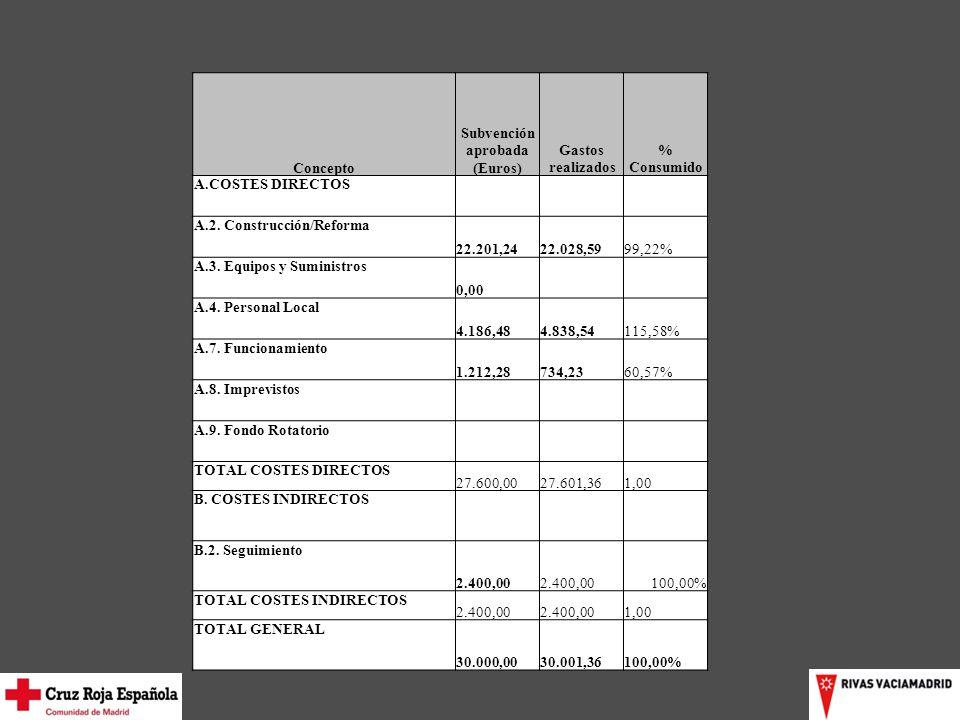 Concepto Subvención aprobada (Euros) Gastos realizados % Consumido A.COSTES DIRECTOS A.2.