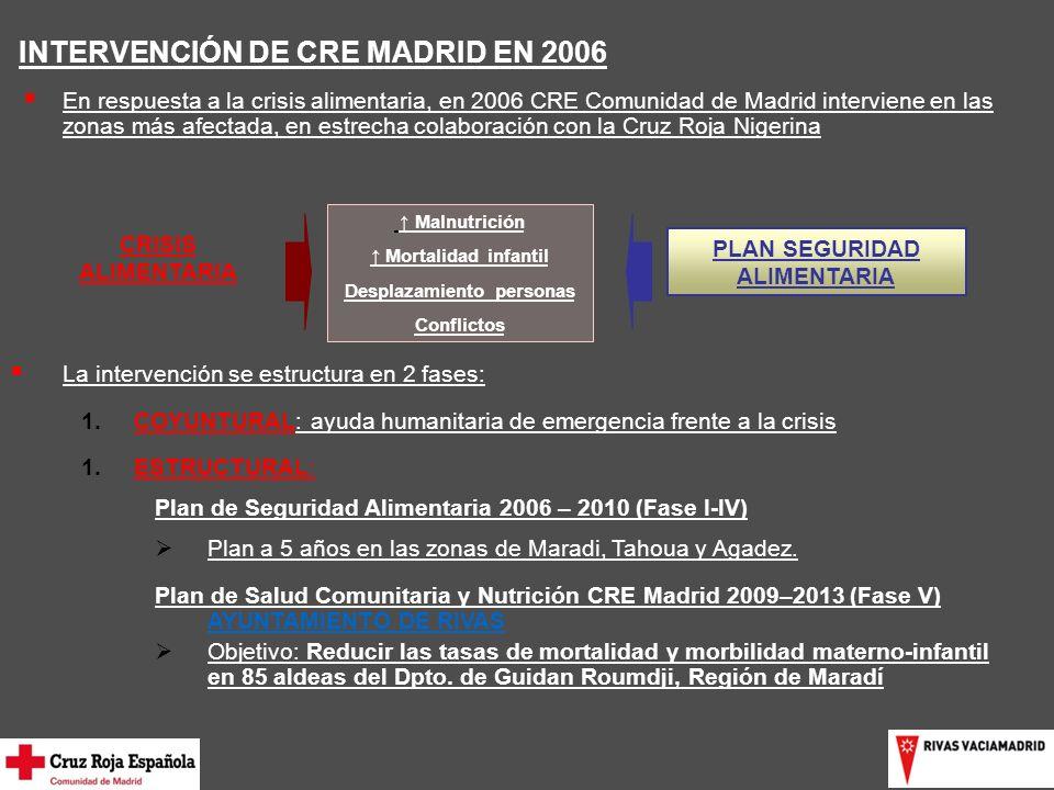 INTERVENCIÓN DE CRE MADRID EN 2006 En respuesta a la crisis alimentaria, en 2006 CRE Comunidad de Madrid interviene en las zonas más afectada, en estrecha colaboración con la Cruz Roja Nigerina CRISIS ALIMENTARIA Malnutrición Mortalidad infantil Desplazamiento personas Conflictos PLAN SEGURIDAD ALIMENTARIA La intervención se estructura en 2 fases: 1.COYUNTURAL: ayuda humanitaria de emergencia frente a la crisis 1.ESTRUCTURAL: Plan de Seguridad Alimentaria 2006 – 2010 (Fase I-IV) Plan a 5 años en las zonas de Maradi, Tahoua y Agadez.