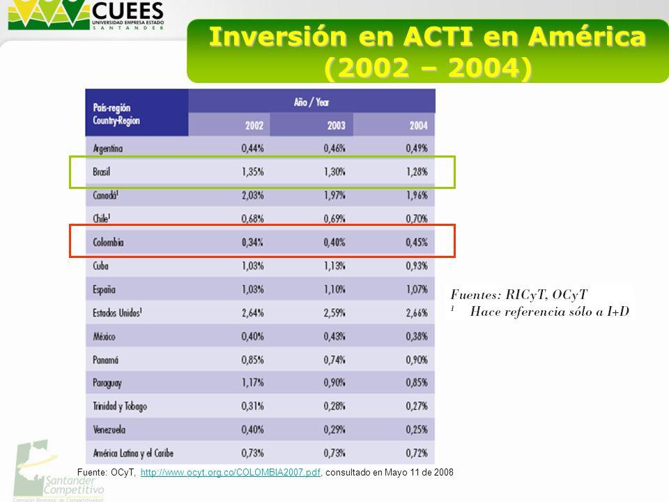 Inversión en ACTI en América (2002 – 2004) Fuente: OCyT, http://www.ocyt.org.co/COLOMBIA2007.pdf, consultado en Mayo 11 de 2008http://www.ocyt.org.co/COLOMBIA2007.pdf