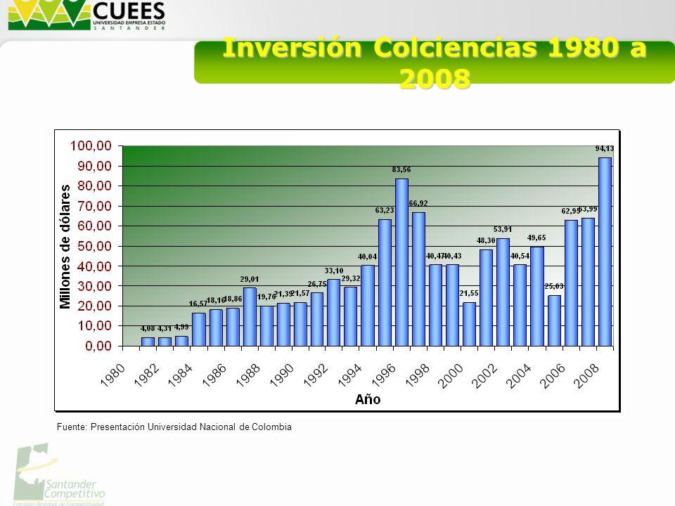 Inversión Colciencias 1980 a 2008 Fuente: Presentación Universidad Nacional de Colombia