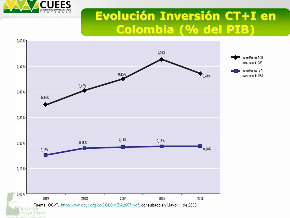 Evolución Inversión CT+I en Colombia (% del PIB) Fuente: OCyT, http://www.ocyt.org.co/COLOMBIA2007.pdf, consultado en Mayo 11 de 2008http://www.ocyt.org.co/COLOMBIA2007.pdf