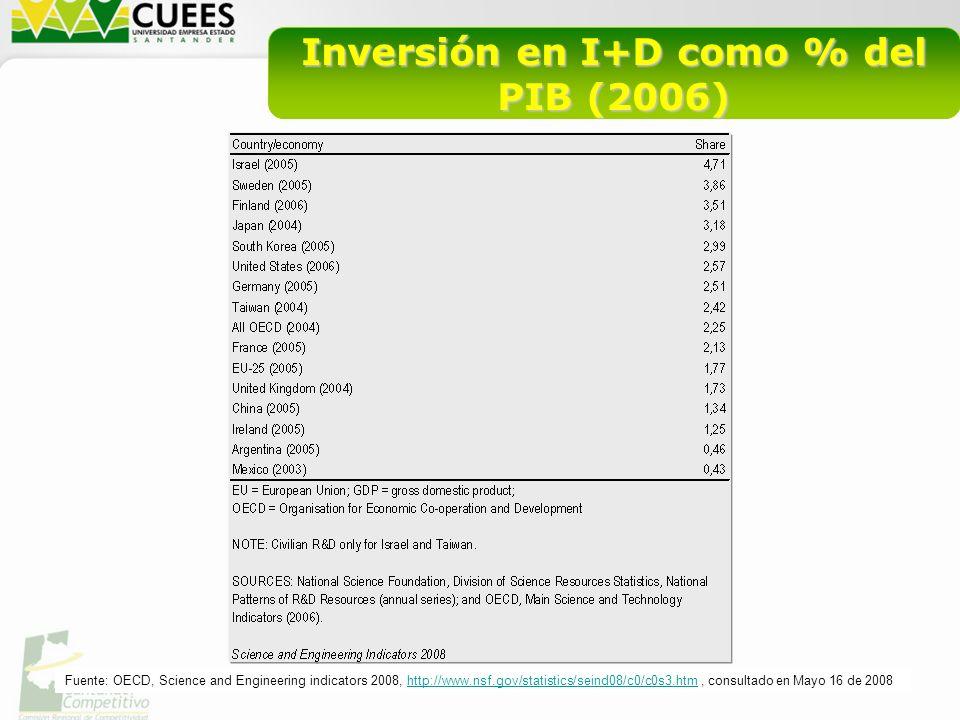 Inversión en I+D como % del PIB (2006) Fuente: OCyT, http://www.ocyt.org.co/COLOMBIA2007.pdf, consultado en Mayo 11 de 2008http://www.ocyt.org.co/COLOMBIA2007.pdf Fuente: OECD, Science and Engineering indicators 2008, http://www.nsf.gov/statistics/seind08/c0/c0s3.htm, consultado en Mayo 16 de 2008http://www.nsf.gov/statistics/seind08/c0/c0s3.htm