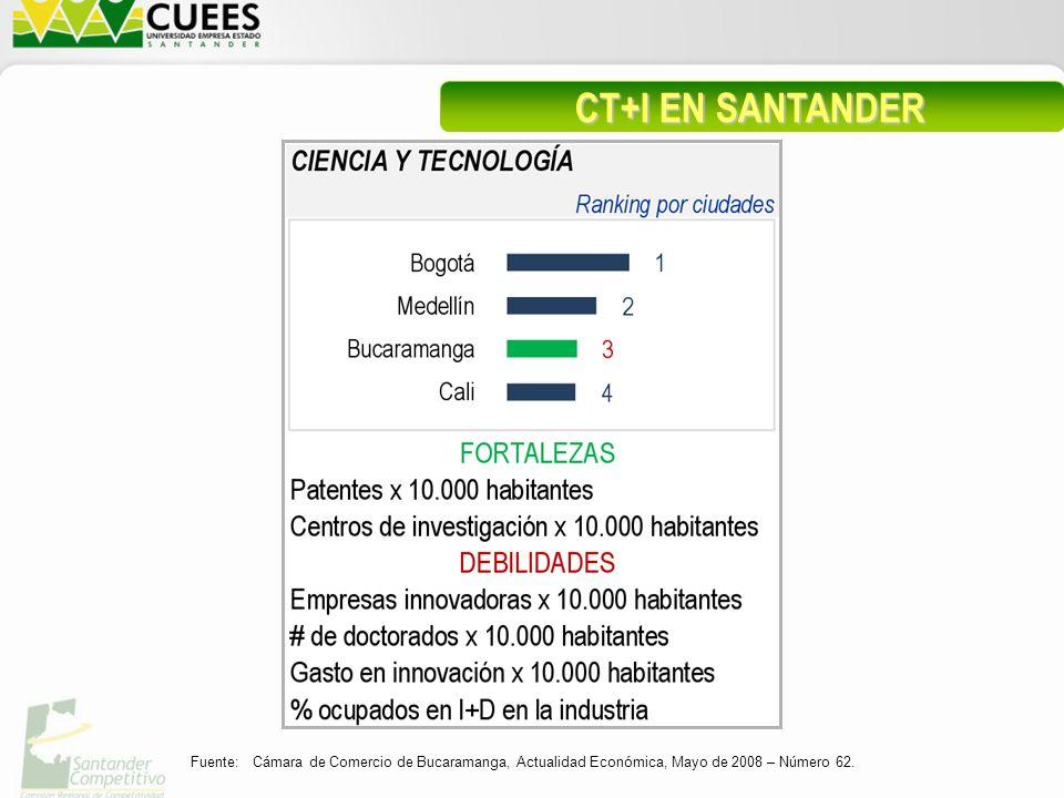 Fuente: Cámara de Comercio de Bucaramanga, Actualidad Económica, Mayo de 2008 – Número 62.
