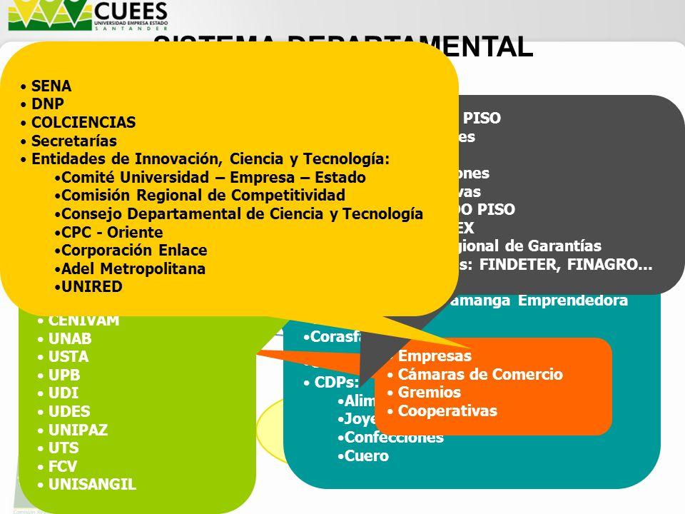 SISTEMA DEPARTAMENTAL DE INNOVACIÓN Subsistema Científico Subsistema Tecnológico Subsistema Productivo Subsistema Financiero Subsistema Facilitador Instituto Colombiano del Petróleo Parque Tecnológico de Guatiguará Corporación Bucaramanga Emprendedora CDT del Gas Corasfaltos Corp.