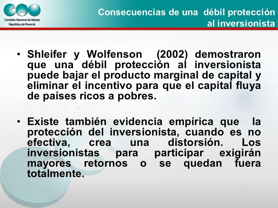Consecuencias de una débil protección al inversionista Shleifer y Wolfenson (2002) demostraron que una débil protección al inversionista puede bajar e