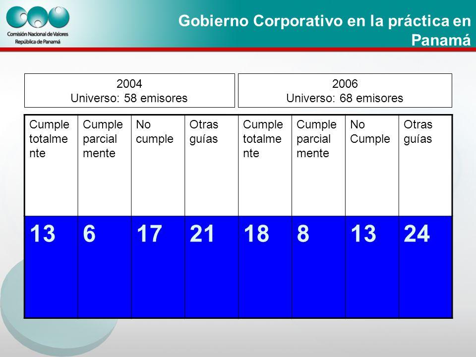Gobierno Corporativo en la práctica en Panamá 2004 Universo: 58 emisores 2006 Universo: 68 emisores Cumple totalme nte Cumple parcial mente No cumple