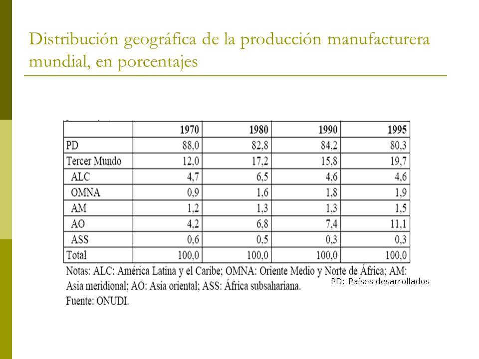 Distribución geográfica de la producción manufacturera mundial, en porcentajes PD: Países desarrollados