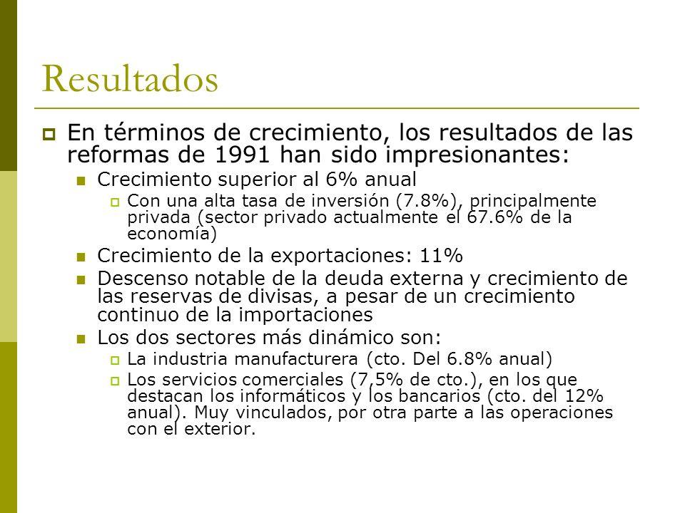 Resultados En términos de crecimiento, los resultados de las reformas de 1991 han sido impresionantes: Crecimiento superior al 6% anual Con una alta t