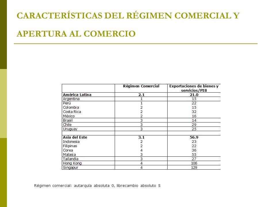 CARACTERÍSTICAS DEL RÉGIMEN COMERCIAL Y APERTURA AL COMERCIO Régimen comercial: autarquía absoluta 0, librecambio absoluto 5