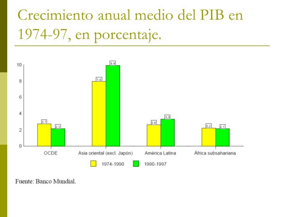 Crecimiento anual medio del PIB en 1974-97, en porcentaje.